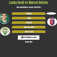 Lasza Dwali vs Marcel Heister h2h player stats