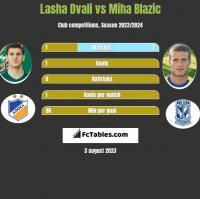 Lasha Dvali vs Miha Blazic h2h player stats