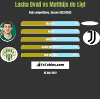 Lasha Dvali vs Matthijs de Ligt h2h player stats