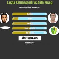 Lasha Parunashvili vs Ante Erceg h2h player stats