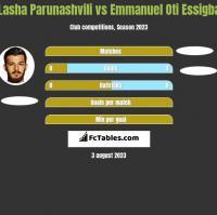 Lasha Parunashvili vs Emmanuel Oti Essigba h2h player stats