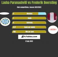 Lasha Parunashvili vs Frederik Boersting h2h player stats