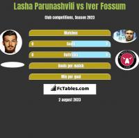 Lasha Parunashvili vs Iver Fossum h2h player stats