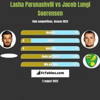 Lasha Parunashvili vs Jacob Lungi Soerensen h2h player stats