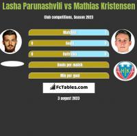 Lasha Parunashvili vs Mathias Kristensen h2h player stats