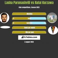 Lasha Parunashvili vs Rafal Kurzawa h2h player stats