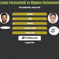 Lasha Parunashvili vs Magnus Christensen h2h player stats