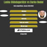 Lasha Shindagoridze vs Darko Bodul h2h player stats