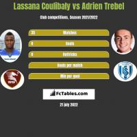 Lassana Coulibaly vs Adrien Trebel h2h player stats