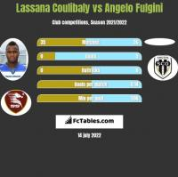 Lassana Coulibaly vs Angelo Fulgini h2h player stats