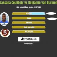 Lassana Coulibaly vs Benjamin van Durmen h2h player stats