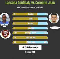 Lassana Coulibaly vs Corentin Jean h2h player stats