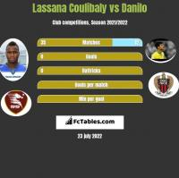 Lassana Coulibaly vs Danilo h2h player stats