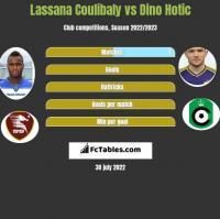 Lassana Coulibaly vs Dino Hotic h2h player stats