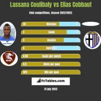 Lassana Coulibaly vs Elias Cobbaut h2h player stats