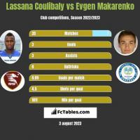Lassana Coulibaly vs Jewhen Makarenko h2h player stats