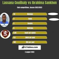 Lassana Coulibaly vs Ibrahima Sankhon h2h player stats