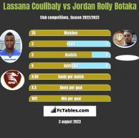 Lassana Coulibaly vs Jordan Rolly Botaka h2h player stats
