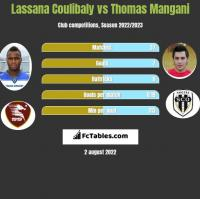 Lassana Coulibaly vs Thomas Mangani h2h player stats