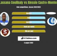Lassana Coulibaly vs Alessio Castro-Montes h2h player stats