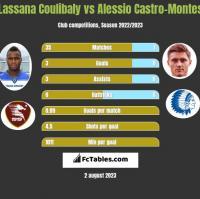 Lassana Coulibaly vs Alessio Castro-Montes h2h player stats