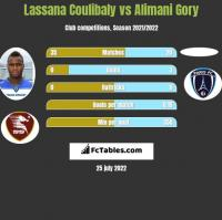 Lassana Coulibaly vs Alimani Gory h2h player stats