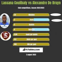 Lassana Coulibaly vs Alexandre De Bruyn h2h player stats