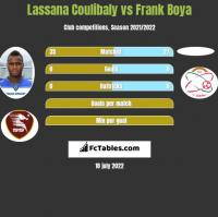 Lassana Coulibaly vs Frank Boya h2h player stats