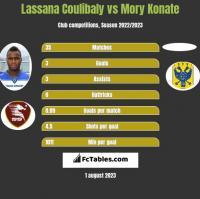 Lassana Coulibaly vs Mory Konate h2h player stats