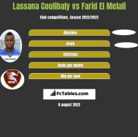 Lassana Coulibaly vs Farid El Melali h2h player stats