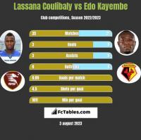 Lassana Coulibaly vs Edo Kayembe h2h player stats