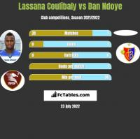 Lassana Coulibaly vs Dan Ndoye h2h player stats