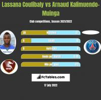Lassana Coulibaly vs Arnaud Kalimuendo-Muinga h2h player stats