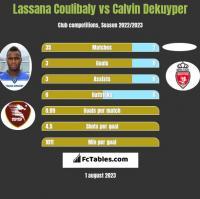 Lassana Coulibaly vs Calvin Dekuyper h2h player stats
