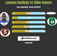 Lassana Coulibaly vs Thibo Somers h2h player stats