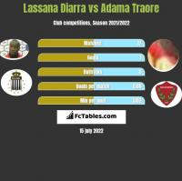 Lassana Diarra vs Adama Traore h2h player stats