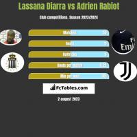 Lassana Diarra vs Adrien Rabiot h2h player stats