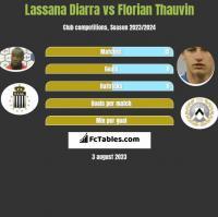 Lassana Diarra vs Florian Thauvin h2h player stats