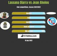 Lassana Diarra vs Jean Aholou h2h player stats