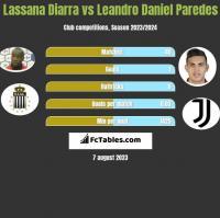 Lassana Diarra vs Leandro Daniel Paredes h2h player stats