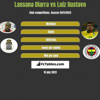 Lassana Diarra vs Luiz Gustavo h2h player stats