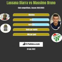 Lassana Diarra vs Massimo Bruno h2h player stats