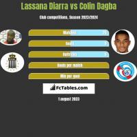 Lassana Diarra vs Colin Dagba h2h player stats