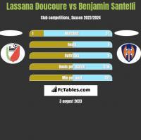 Lassana Doucoure vs Benjamin Santelli h2h player stats