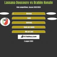 Lassana Doucoure vs Brahim Konate h2h player stats
