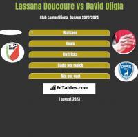 Lassana Doucoure vs David Djigla h2h player stats