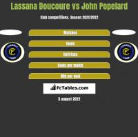 Lassana Doucoure vs John Popelard h2h player stats
