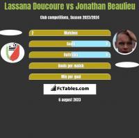 Lassana Doucoure vs Jonathan Beaulieu h2h player stats