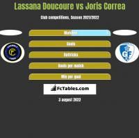 Lassana Doucoure vs Joris Correa h2h player stats