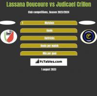 Lassana Doucoure vs Judicael Crillon h2h player stats